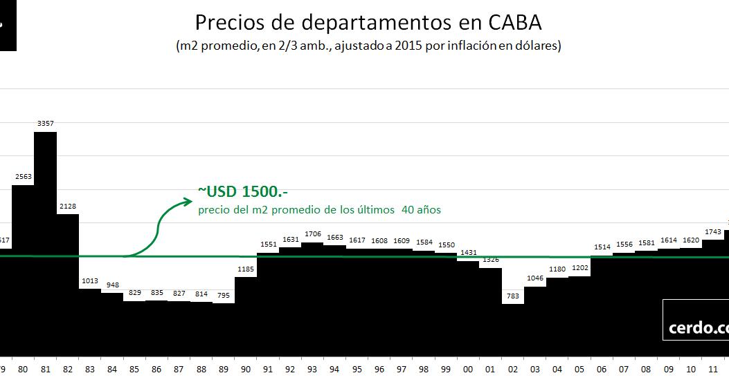 El cerdo capitalista precios 2015 de la vivienda en for Aberturas de aluminio precios capital federal