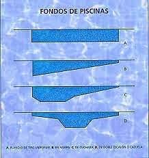 Soluciones dayman s a profundidad cu l elijo para for Medidas de una piscina para una casa