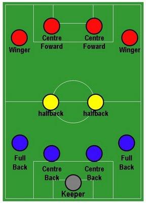 Yang dimaksud dengan pola 4-2-4 dalam sebuah tim sepak bola terdiri