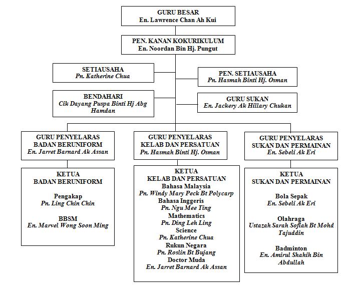 Sk Sacred Heart English Sibu Carta Organisasi Kokurikulum 2015