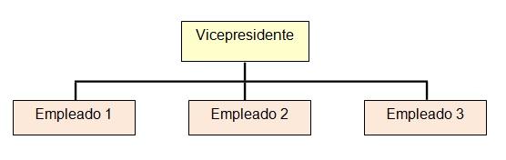 Estructura organizacional vs diseño organizacional