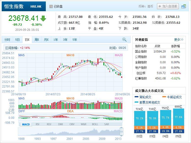 中国株コバンザメ投資 香港ハンセン指数20140926
