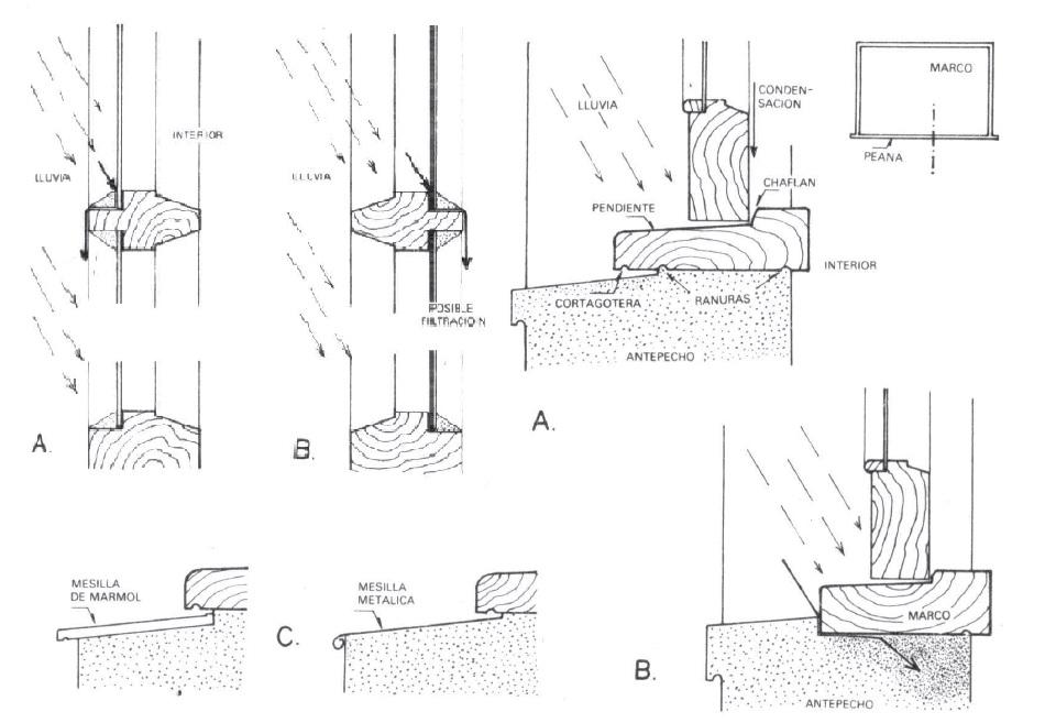 Cátedra de Materiales y Técnicas III: Antepecho