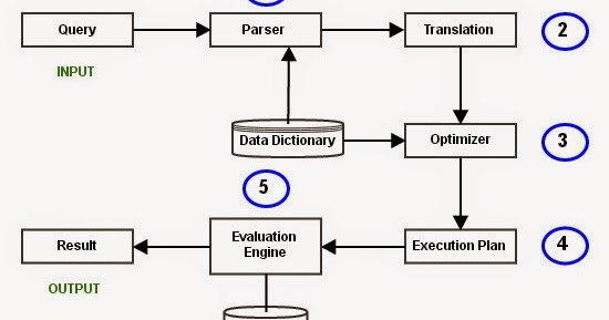 dbms sql exercise Cis 431 – database design (6) oracle exercise (pl/sql) dr h assadipour consider the er diagram (page 65 en) and the possible relational database state corresponding to the company schema.