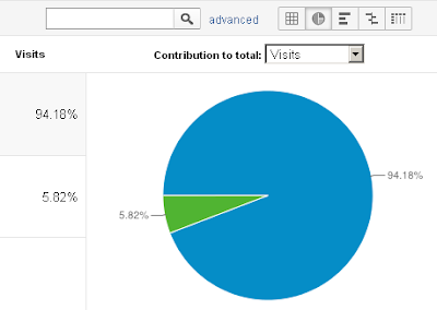 (screenshot) Google Analytics report for Blogger Journey- Mobile users