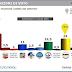 Sondaggio elettorale di Istituto Piepoli