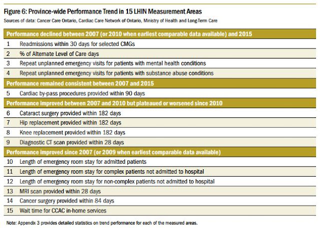Problems with LHIN health care performance