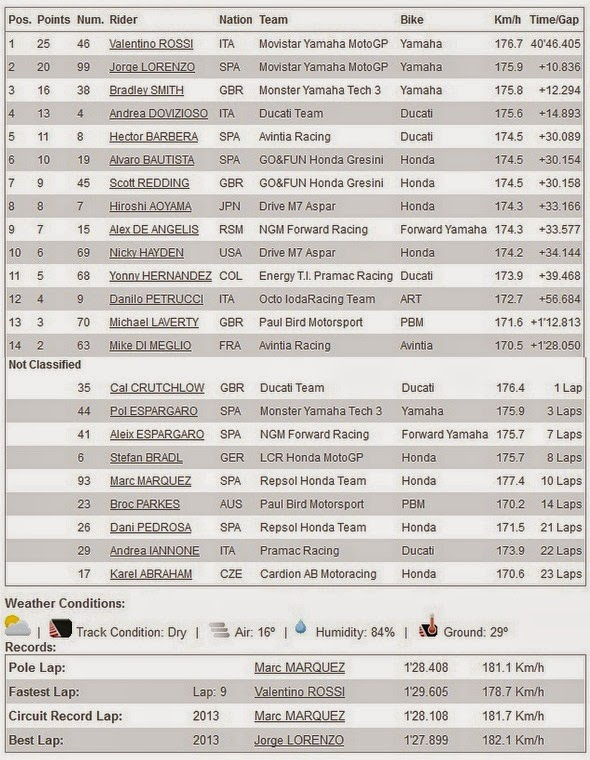Hasil Race MotoGP Phillip Island Australia 2014