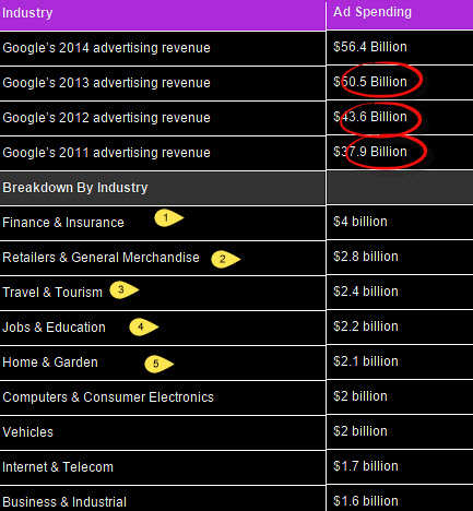 """industries spending  the highest on google advertising program ""adwords"""