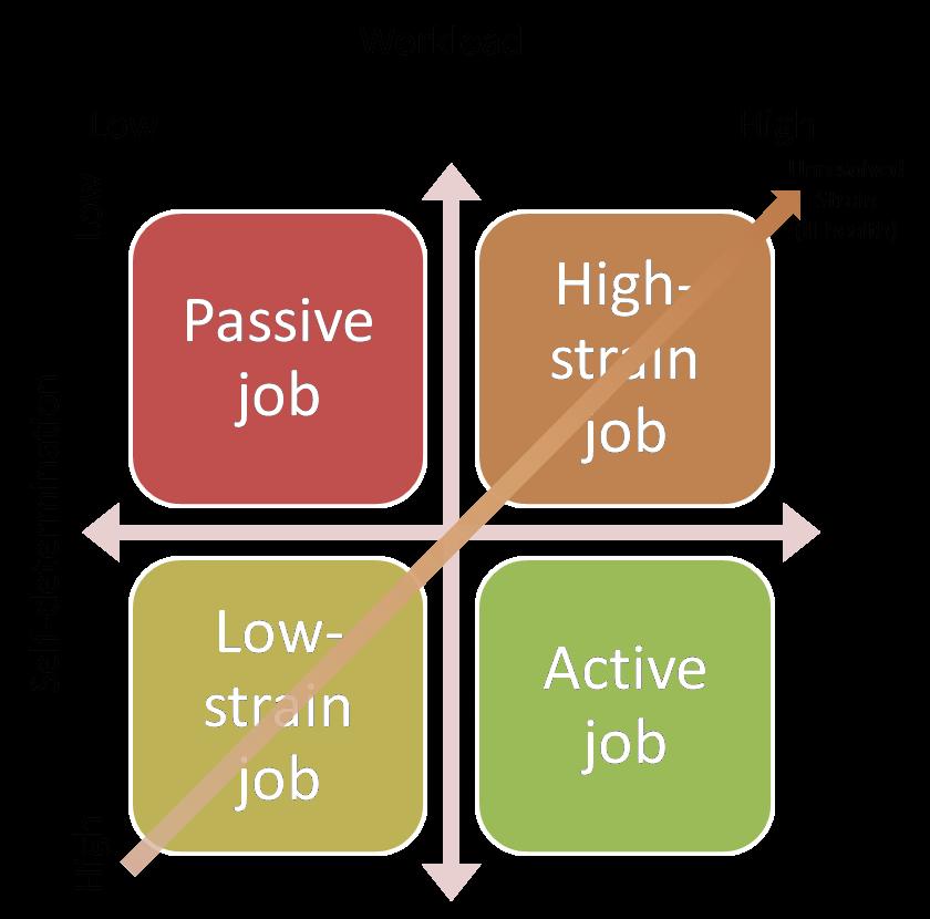 job design pdf job demand control