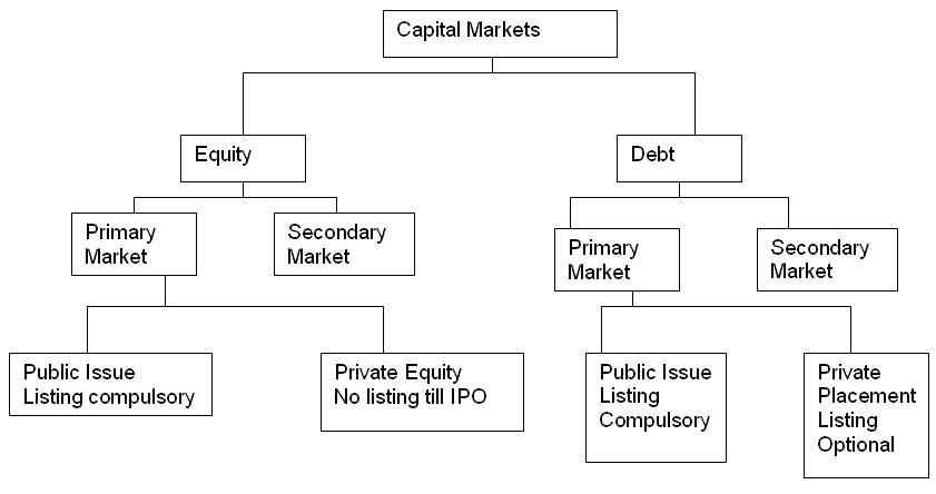 What is the difference between the capital markets and the money markets?