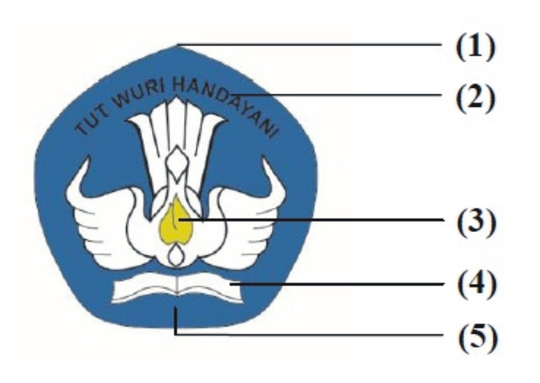 Arti Lambang Tutwuri Handayani, Logo Tutwuri Handayani