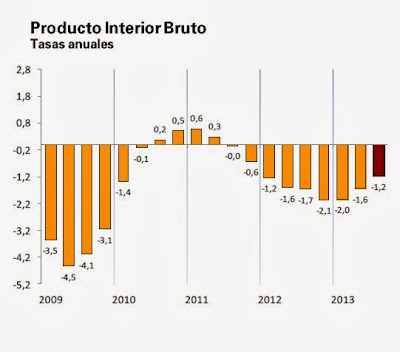 Variación anual del PIB en el tercer trimestre de 2013