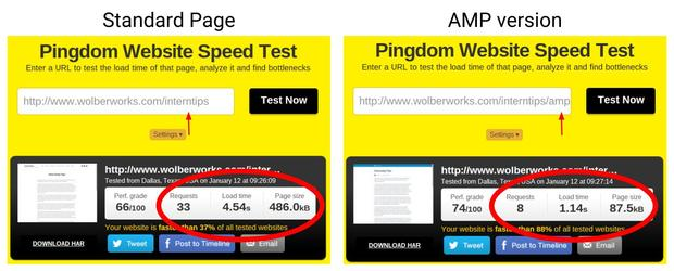 On a text-only page containing around 750 words, the AMP version loaded about 4 times faster a the standard page.