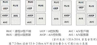 2-Box遠程UI和2-Box A/V模組可運行之相互組合圖
