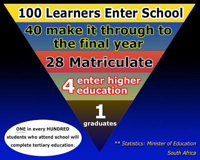 100 Learners enter school - Only 1 will graduate