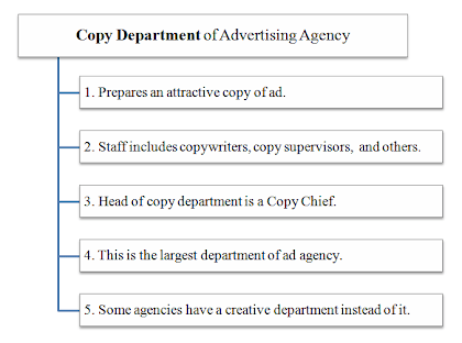 copy department of advertising agency