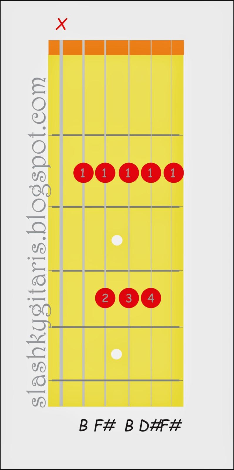 belajar chord gitar, belajar gitar, belajar gitar pemula, belajar kunci gitar, kunci B mayor, kunci gitar,