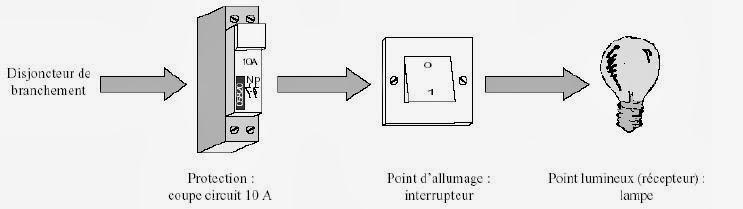 Cours d 39 electricite simple allumage - Schema electrique simple allumage ...