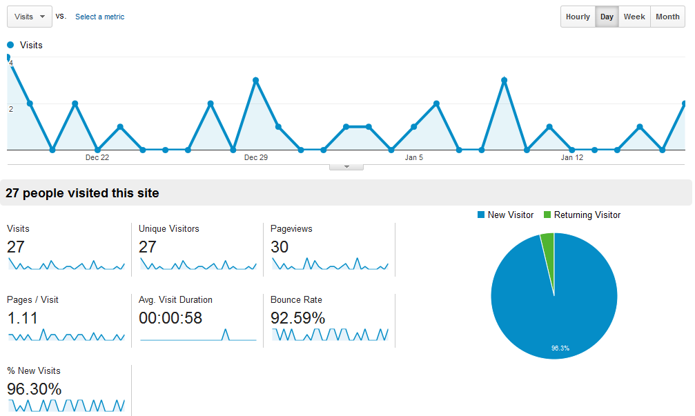 Google analytics desktop view