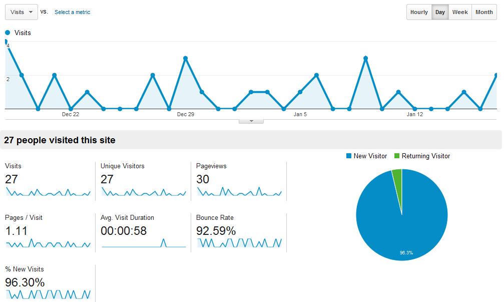 Google analytics desktop view