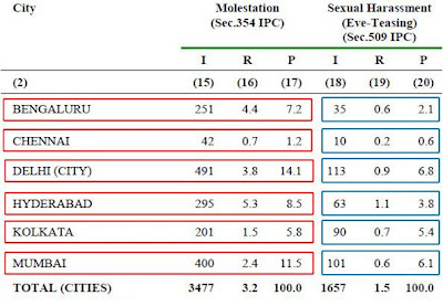 Eve-teasing & molestation in Indian metros - Chennai OK