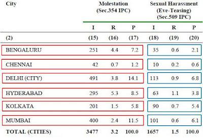 Eve-teasing & molestation in Indian metros - Chennai OK