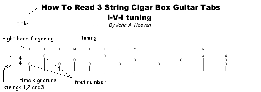 Swamp Dawg Primal Music How To Read Tab Sheets For 3 String Cigar