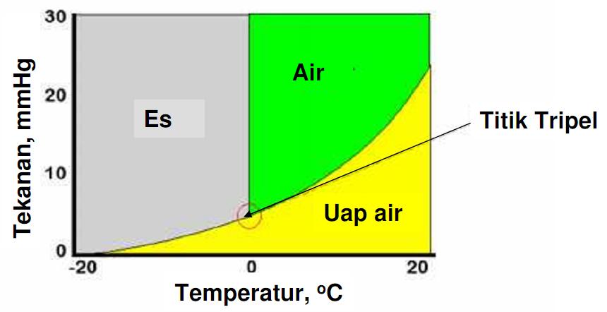 Mahabbahtu termodinamika diagram fase adalah titik potong dari garis garis kesetimbangan antara tiga fase benda biasanya padat cair dan gas ccuart Choice Image