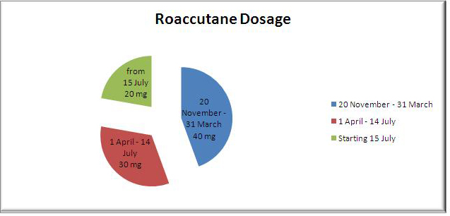 Roaccutane dosage - Brand cialis canada