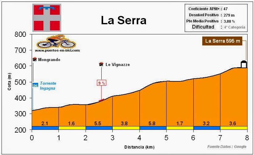 Altimetria Perfil La Serra