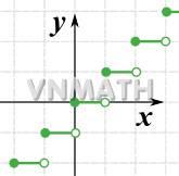 Hàm phần nguyên - Các dạng toán, Bài tập và ứng dụng