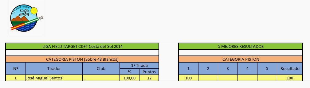 1ª Tirada de FT. CDFT Costa del Sol. 16 de marzo 1%C2%AA+Tirada+FT+2014+Piston