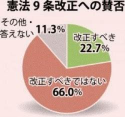"""""""沖縄""""住民の3分の2が """"憲法9条"""" 改正に反対!"""
