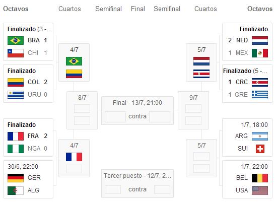 El Blog Del Deporte: 1/2 Cuartos de Final Mundial Brasil 2014