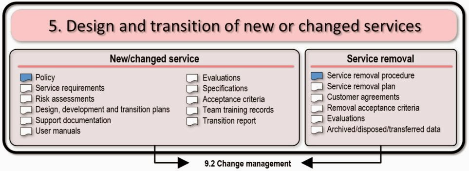 Itil service management design and transition documents pronofoot35fo Image collections