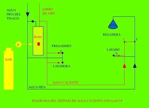 Diagrama Instalacion De Regadera De Baño: JIREH: SERVICIO DE INSTALACION DE TANQUES ESTACIONARIOS