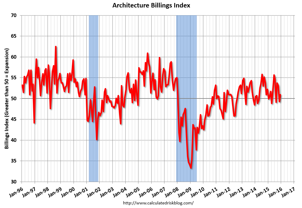Calculated risk aia architecture billings index ends for Architecture inde