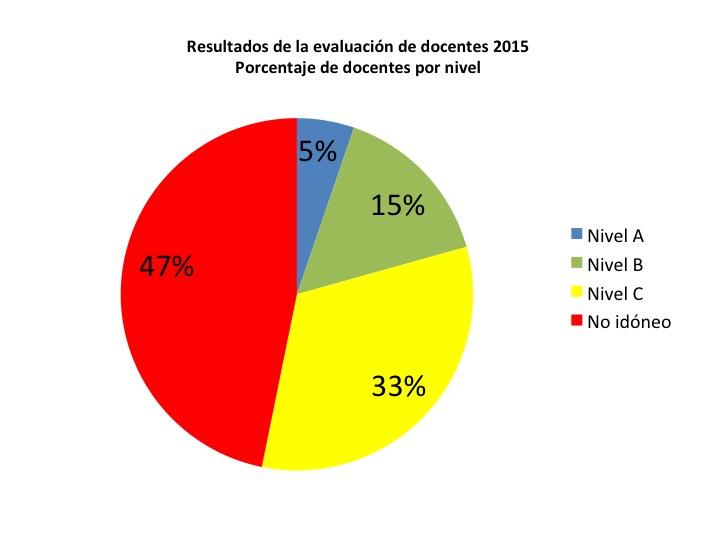 Resultados Del Examen Del 2015 De Docentes | newhairstylesformen2014