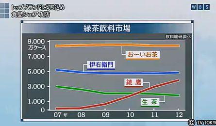 緑茶 市場規模 シェア ランキング