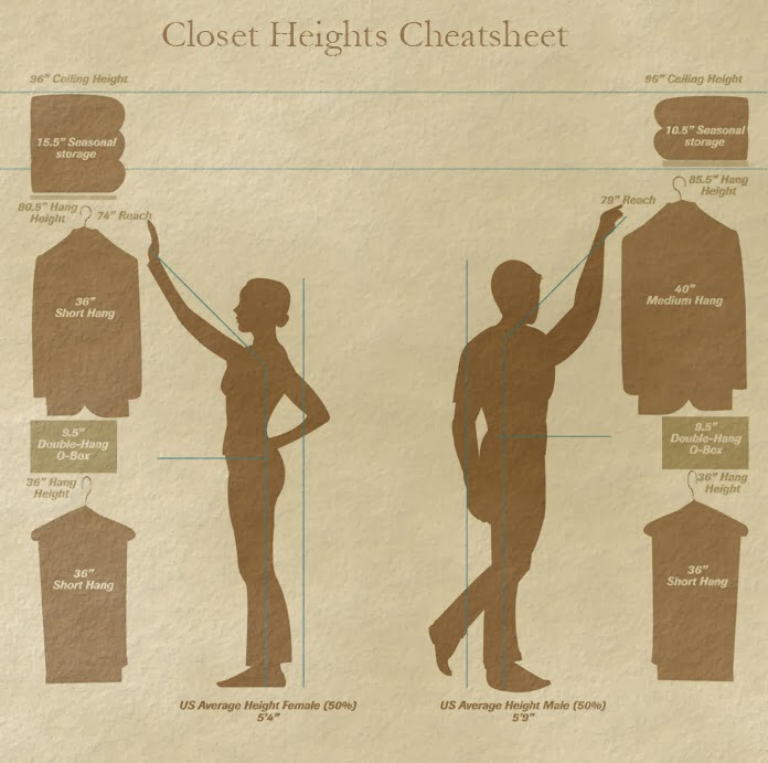 Closet Heights Cheatsheet
