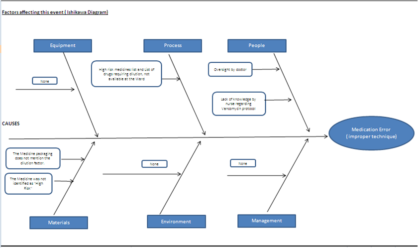 root cause analysis due to sentinel Root cause analysis (rca)  – tjc sentinel event standards 1999  after identification of actionable root cause 5 after 5 process steps 10.