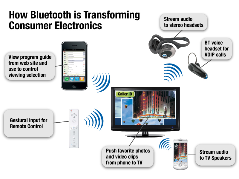 Bluetooth technology Archives