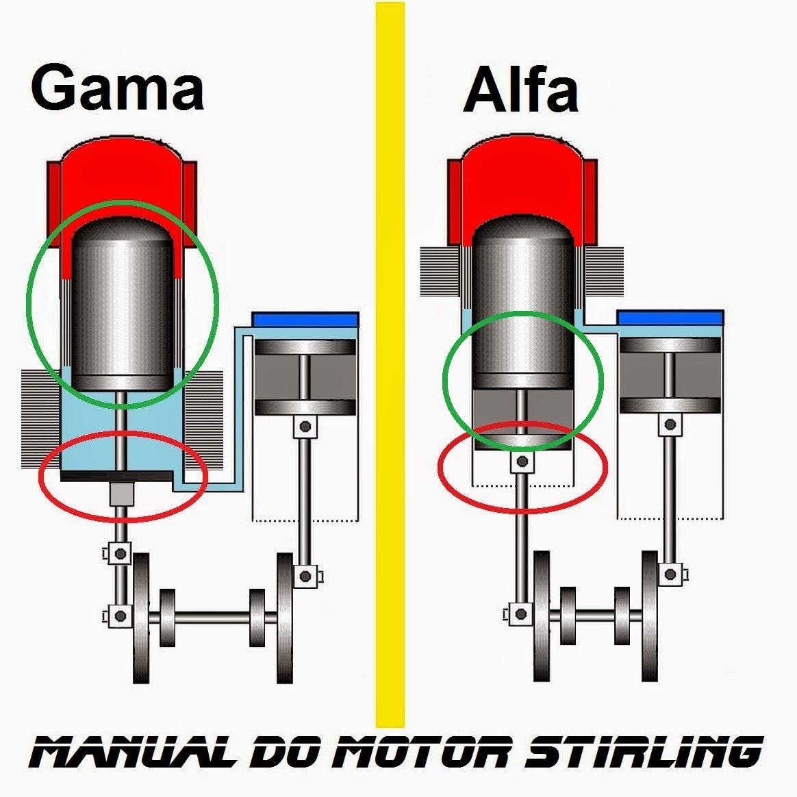 Diferença entre o motor Stirling Gama e Alfa, está no cilindro quente