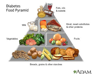 Guide to healthy eating with diabetes My Lifes Journey just took a sharp Left Turn.......