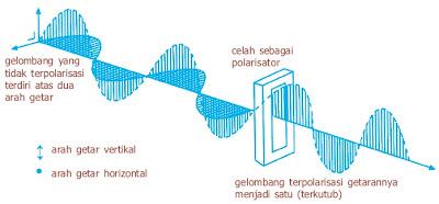Cahaya termasuk gelombang transversal yang dapat mengalami polarisasi