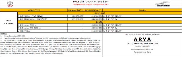 Harga Toyota Fortuner Solo, Surakarta, Jawa Tengah-D.I. Yogyakarta