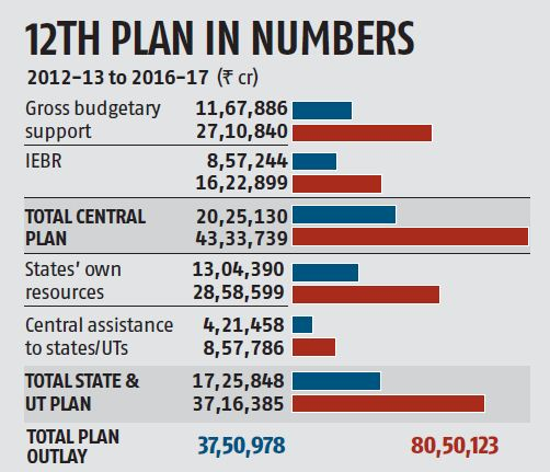 12th Five year Plan Outlay
