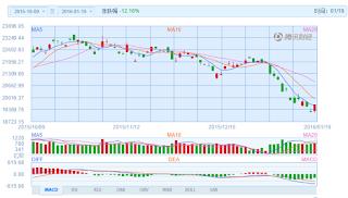 中国株コバンザメ投資 香港ハンセン指数20160119