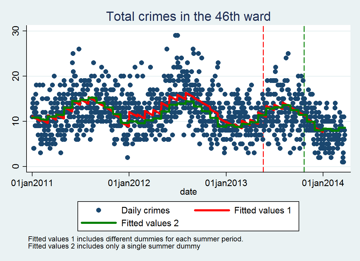 so this admittedly prima facia evidence shows that the period during the red line closure experienced a level of crime consistent with the levels